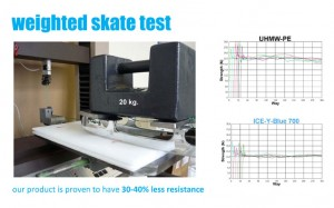 SmartRink Synthetic Ice Weighted Skate Test